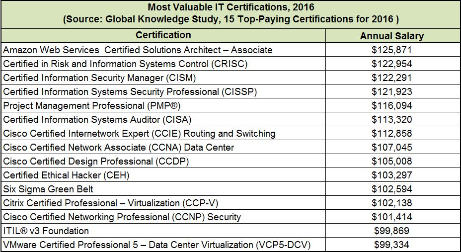 Melhores Certificações TI