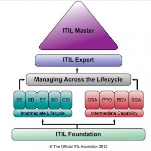 Pirâmide Certificação ITIL