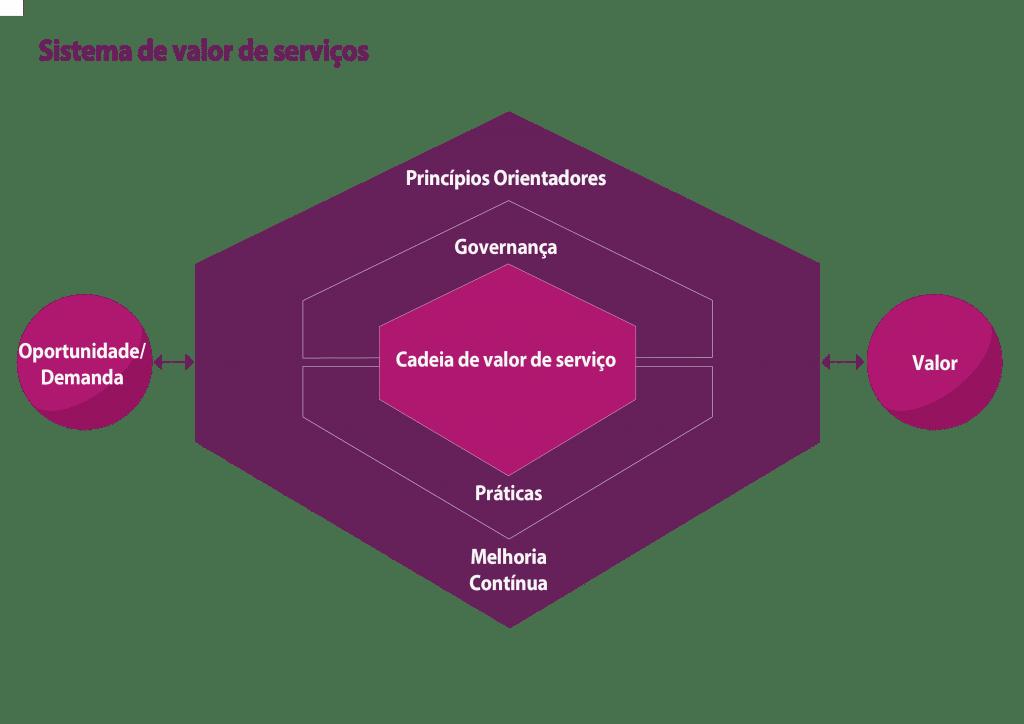 Sistema de Valor de Serviço do ITIL4