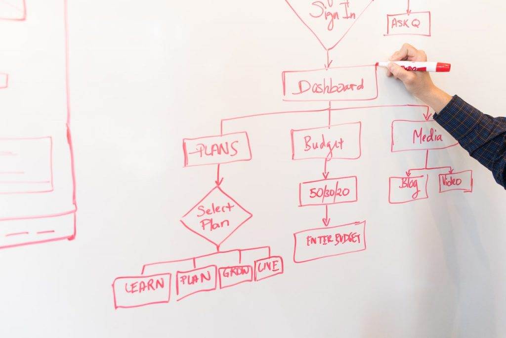 O que é mapeamento de fluxo de valor (VSM)?