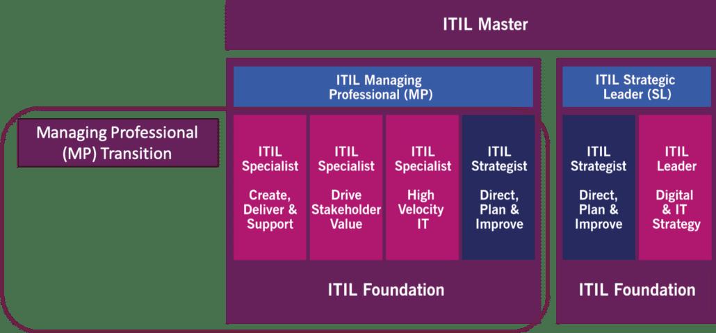 Esquema de certificação ITIL 4