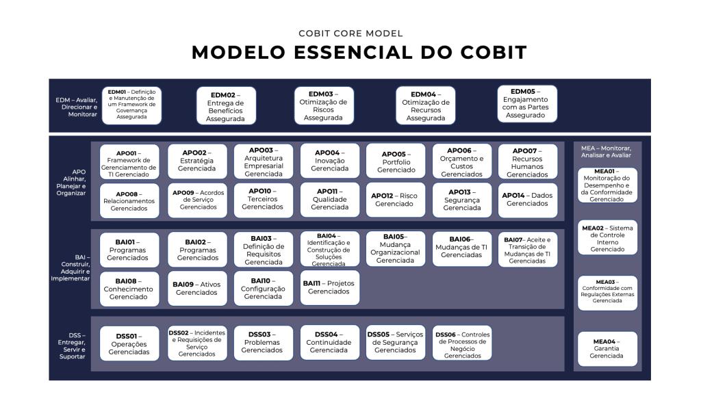 Modelo essencial do COBIT 2019